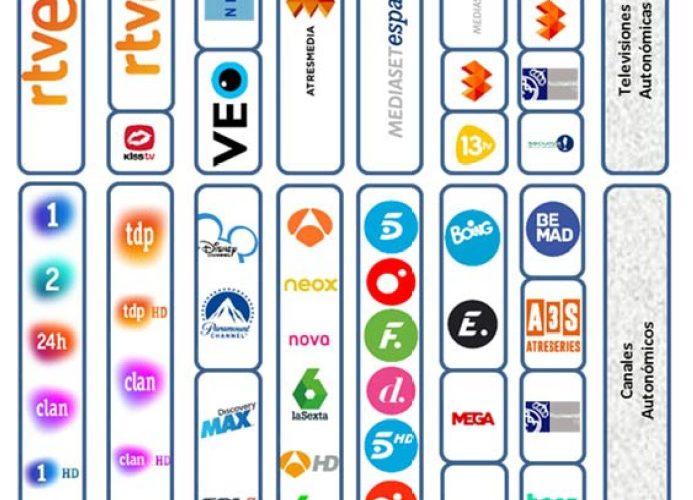 La próxima semana se producirán cambios en las frecuencias de algunos canales de TV